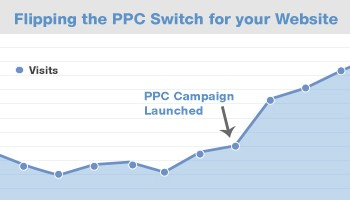 Crush: Google Adwords PPC Traffic Growth Example
