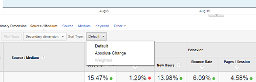 Google Analytics - Absolute Change drop down
